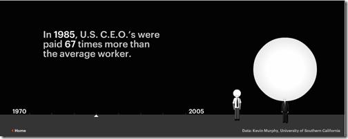CEO Salary 1