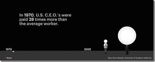 CEO Salary 2